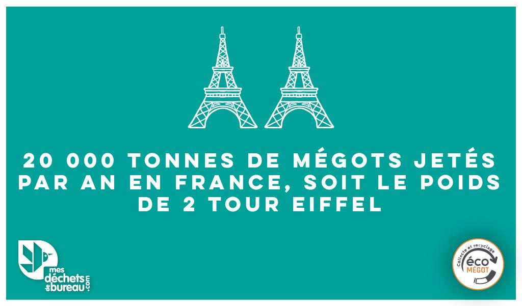20 000 Tonnes de mégots jetés par an en France, soit le poids de 2 Tour Eiffel