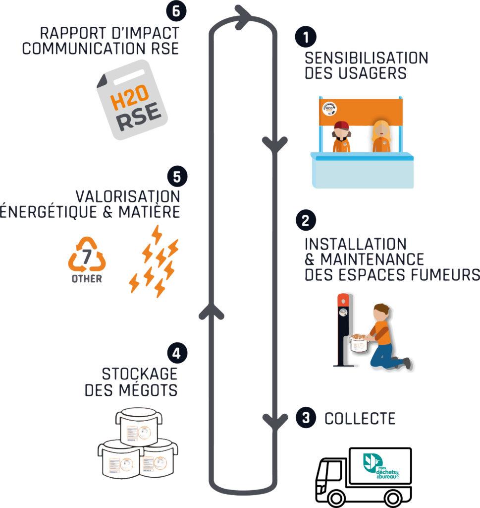 Cycle de la solution de Recyclage des mégots