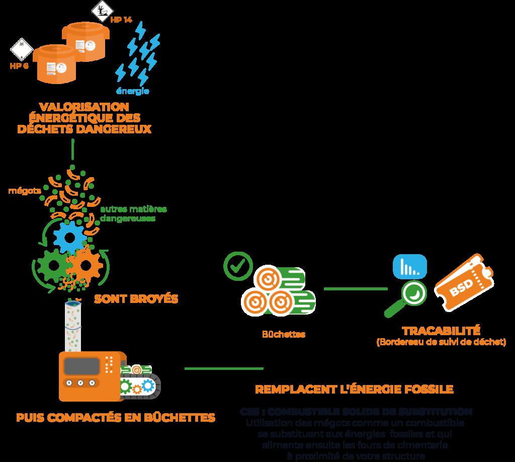 Schéma de la valorisation des mégots par EcoMégot