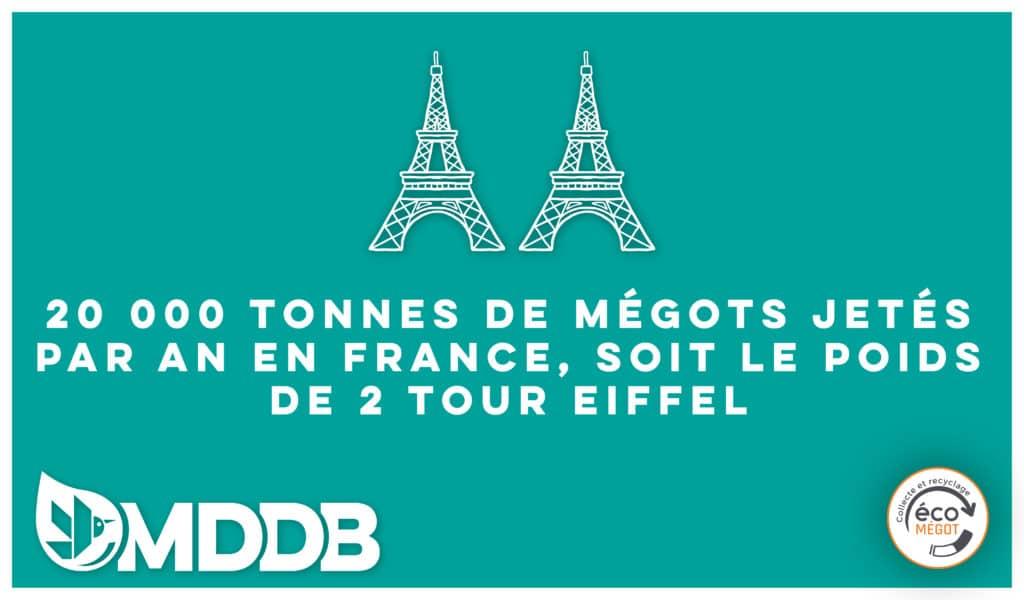 20 000 Tonnes de mégots sont jetés chaque année en France, soit 2 fois la masse de la Tour Eiffel