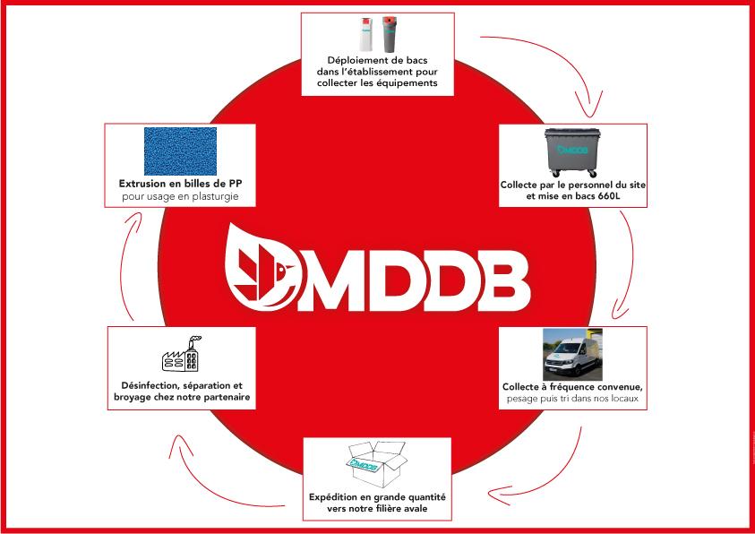 Le cycle de collecte et de recyclage des équipements de protection par MDDB